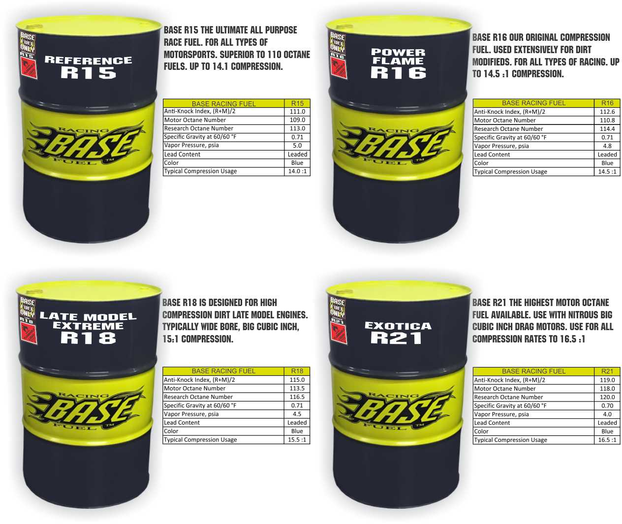 What Octane Is Racing Fuel >> Base Leaded Race Fuels